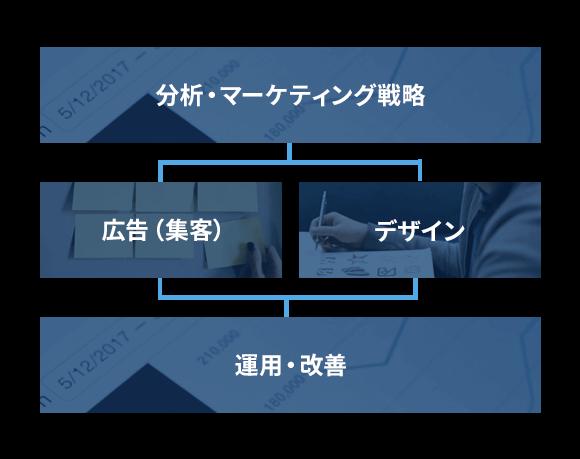 分析・マーケティング→広告(集客)/デザイン→運用・改善