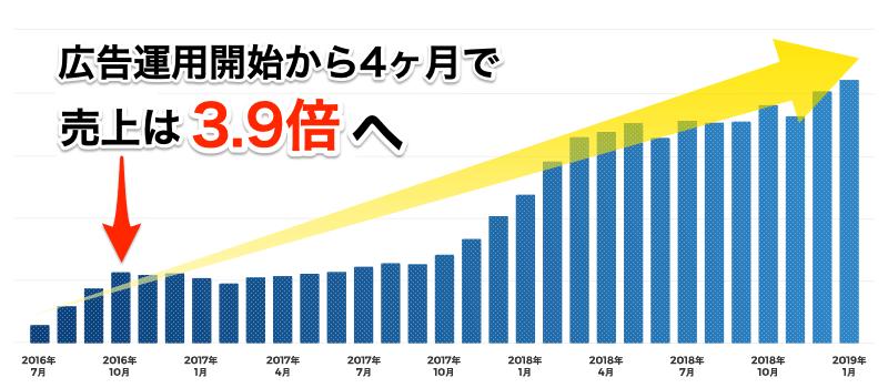 広告運用開始から4ヶ月で売り上げは3.9倍へ
