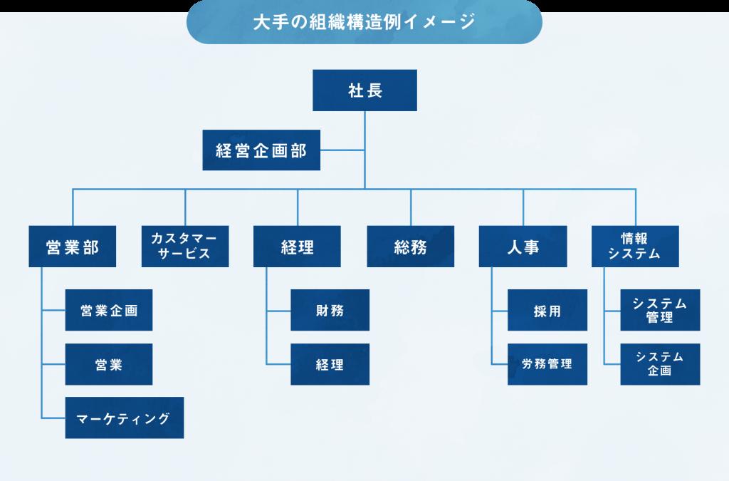 大手企業の組織構造