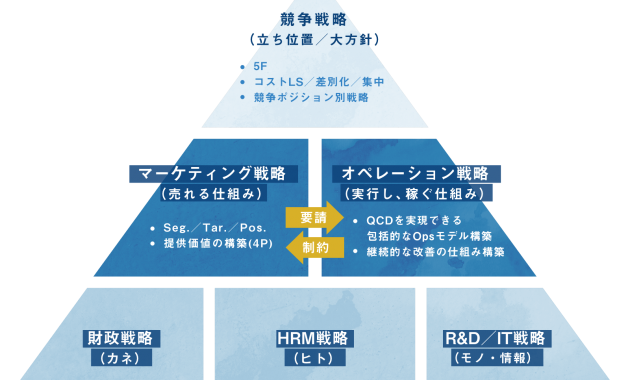 経営戦略の全体像